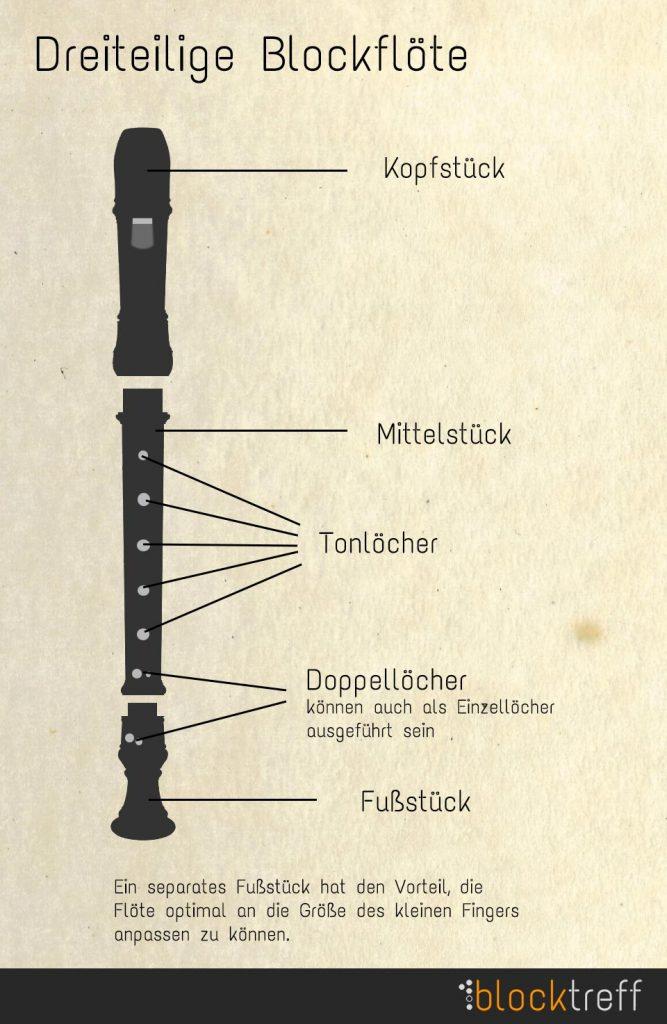 Teile einer dreiteiligen Blockflöte