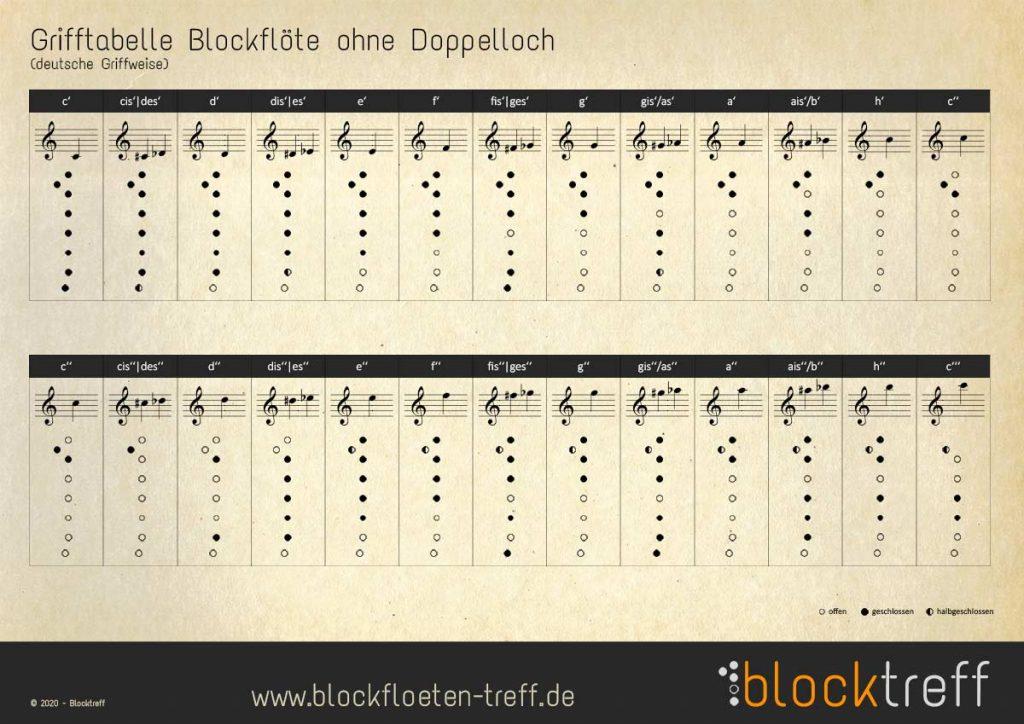 Blocktreff Grifftabelle ohne Doppelloecher deutsche Griffweise